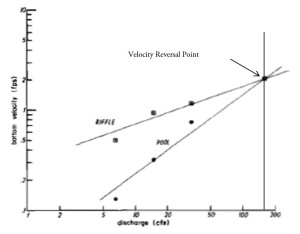 Figure 2: mean bottom velocities for pool-riffle sequences against discharge (Keller, 1971)