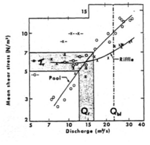 Figure 4: mean shear stress verses discharge. Qr is discharge at reversal. Qbf is bankfull discharge. (Lisle, 1979)