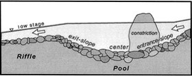 Figure 9: pool exit gradient restricts sediment size that can be transported out (Thompson et al., 1999)